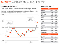 County looks at options for rising jail population